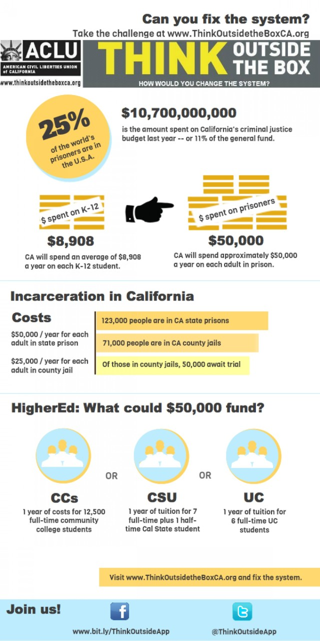 education-vs-incarceration-what-would-you-fund_50593e45d8cab_w1500.png