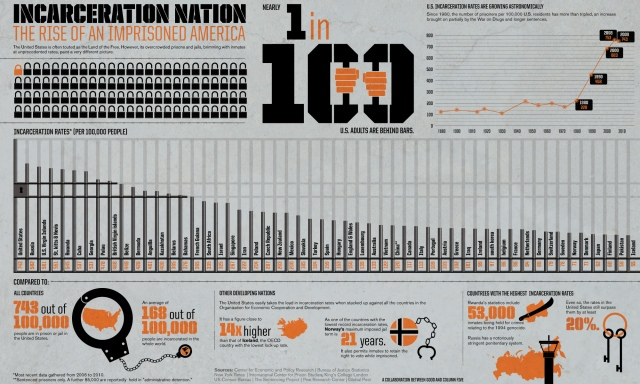 incarceration-nation