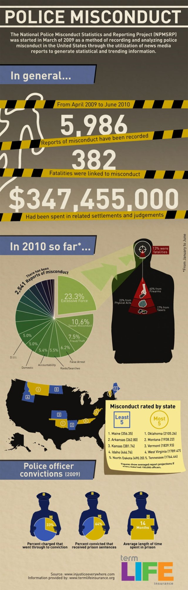 police-brutality-infographic