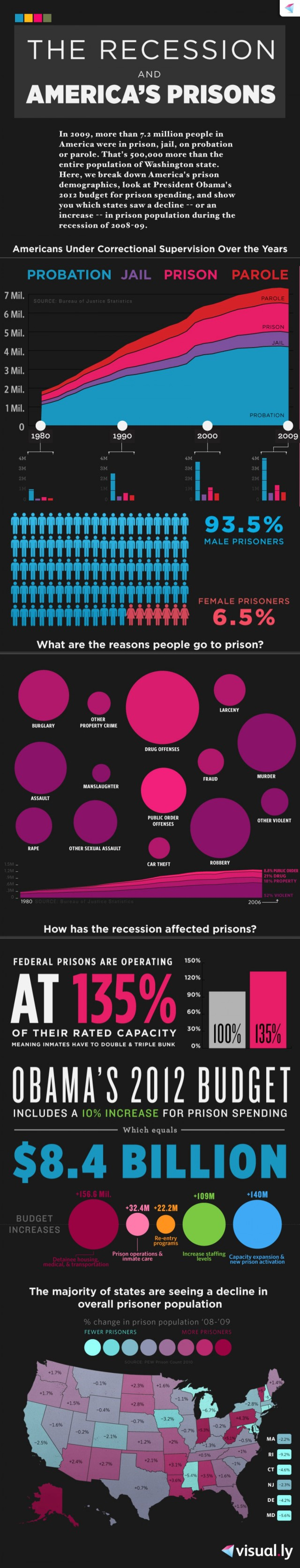 the-recession-and-americas-prisons_50290d31bf174_w1500