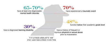 incarceratedyouth-graphic-copy