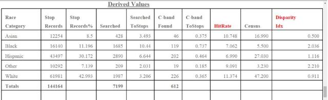 Tables of San Diego Police Department's Vehicle Stop Actions 2014 by Richard Hylton5